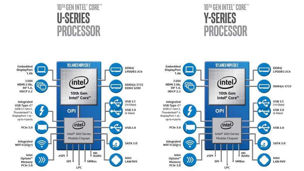 Intel Core Ice Lake