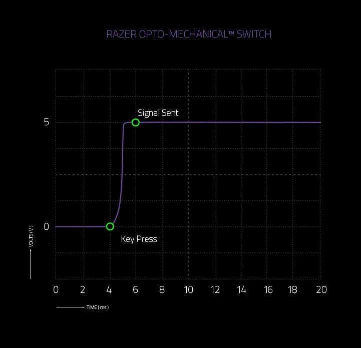 Przełączniki optyczno-mechaniczne Razer opóźnienie