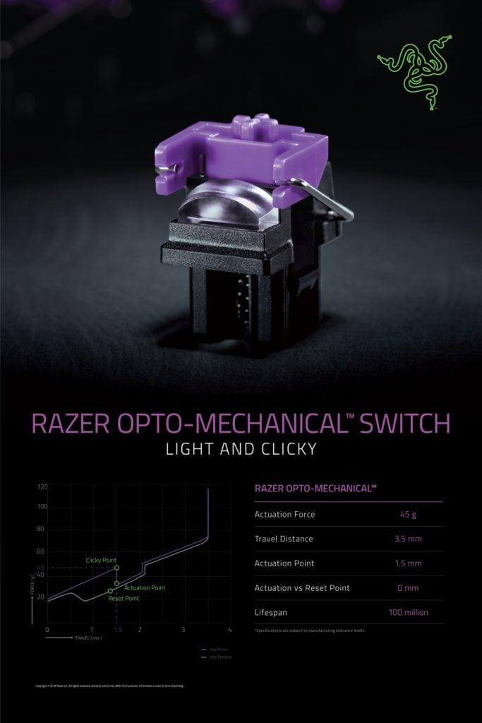 Przełączniki optyczno-mechaniczne Razer specyfikacja