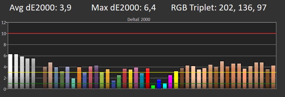 wykres przedstawiający odwzorowanie kolorów przez 55q60r