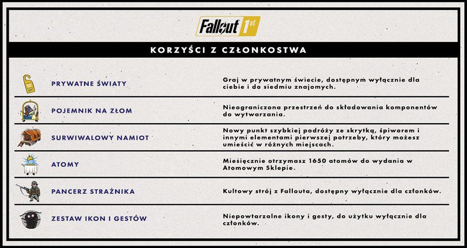 Fallout 1st abonament Fallout 76
