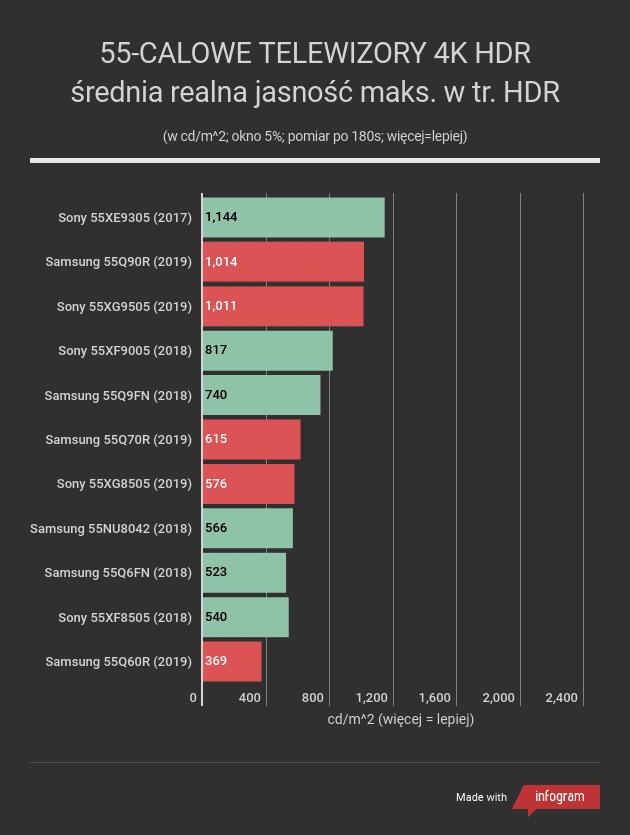 realna jakość telewizorów w trybie HDR