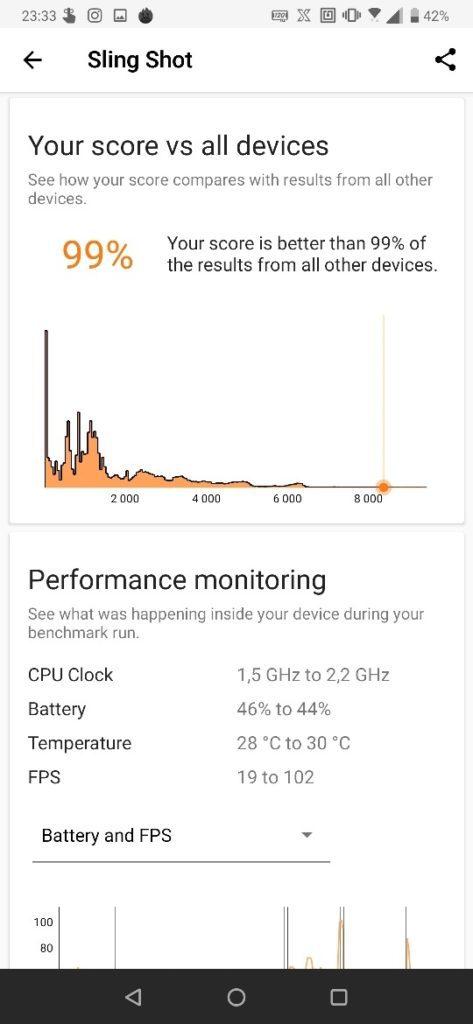 Zrzut ekranu z ASUS ROG Phone II benchmark