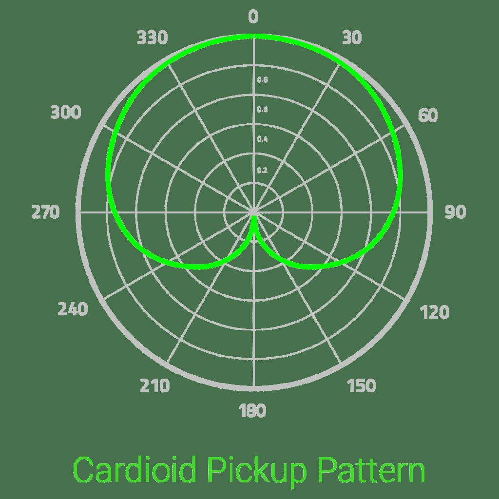 Razer Tetra diagram kardioidalny