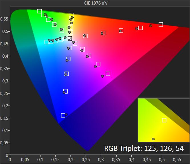 diagram chromatyczności dla telewizora sony 55xf9005 dla trybu hdr