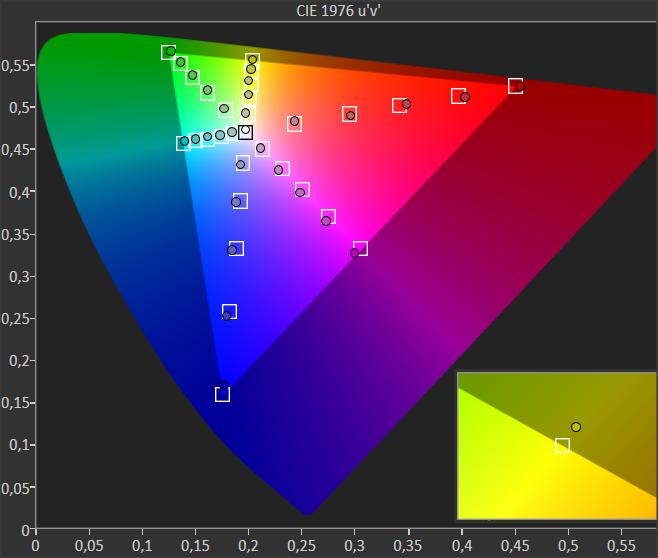 diagram chromatyczności dla telewizora sony xf9005
