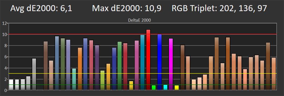wykres przedstawiający odwzorowanie kolorów na małej planszy dla telewizora samsung 49ru8002
