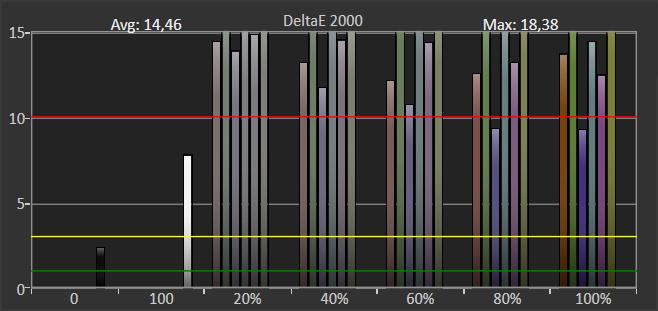 wykres przedstawiający odwzorowanie kolorów w trybie hdr dla philipsa 55pus7504