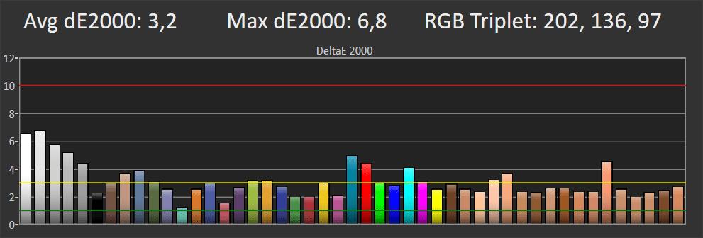 wykres przedstawiający stopień wierności próbek kolorów dla telewizora philips 55pus7504
