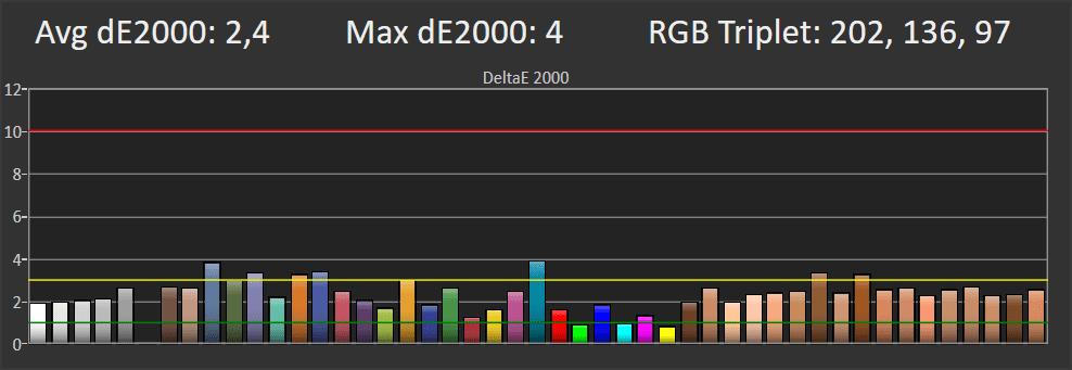 wykres przedstawiający odwzorowanie kolorów przez telewizor samsung 49ru8002