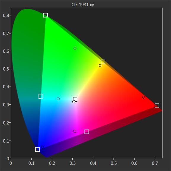 wykres przedstawiający pokrycie barw philipsa 55pus7504