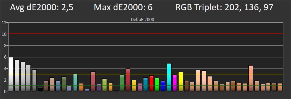 wykres odwzorowania barw przez telewizor sony 55xg8596