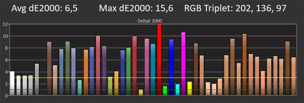 wykres przedstawiający odwzorowanie kolorów w samsungu 50ru7172 na planszy 10%