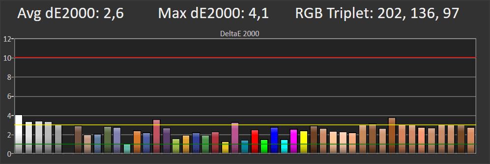 wykres przedstawiający odwzorowanie kolorów przez Samsunga 50ru7172