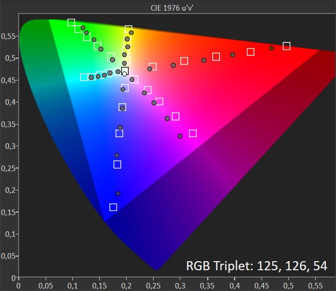 wykres pokazujący paletę barw telewizora sony 55xg8596