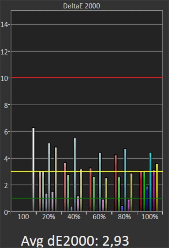 wykres odwzorowania kolorów sony 55xg8596