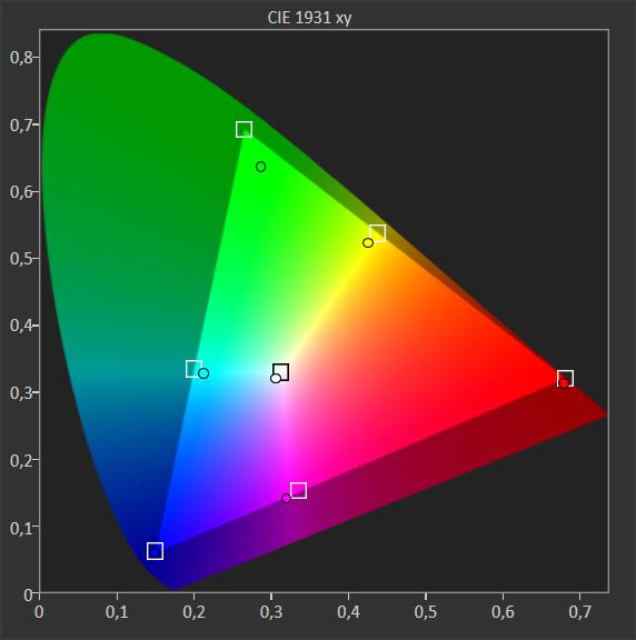 wykres przedstawiający szerokość zakresu barw telewizora sony 55xg8596
