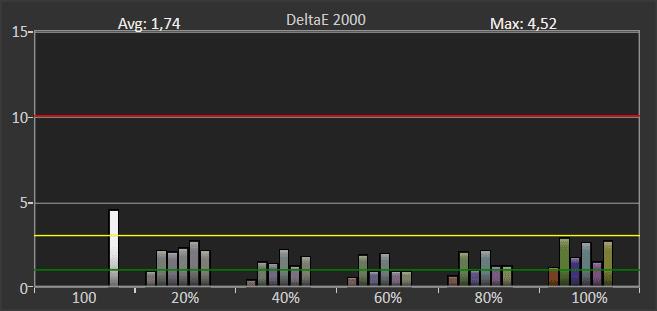 wykres odwzorowania barw w trybie hdr dla telewizora sony 55xf9005