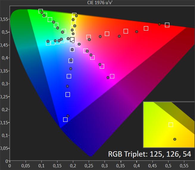 wykres chromatyczności dla philipsa 55oled754