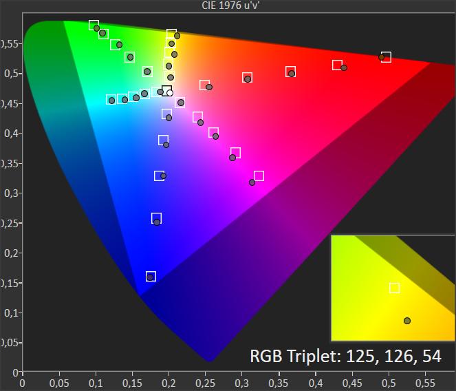 wykres chromatycznosci dla philipsa 55oled854
