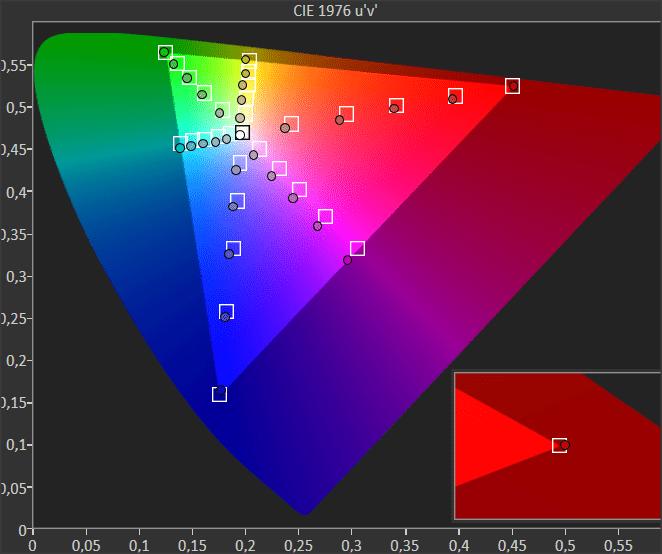 diagram chromatyczności dla sony 55xg9505