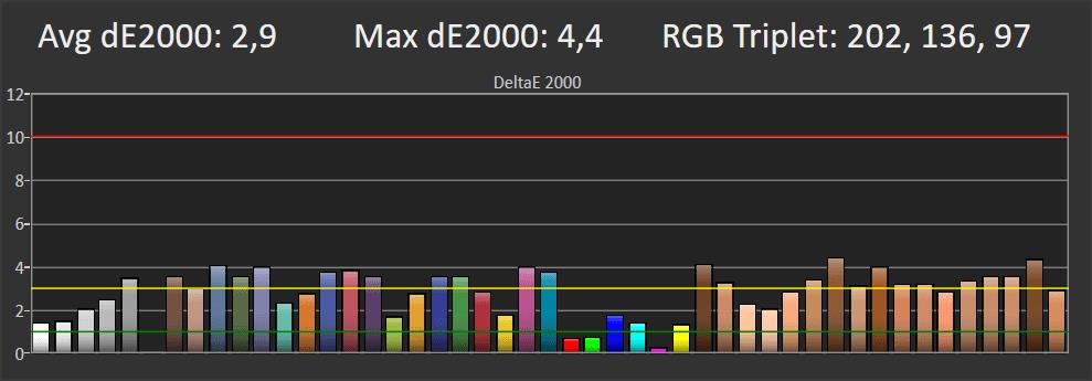 wykres przedstawiający odwzorowanie kolorów philipsa 55oled754