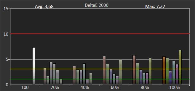wykres odwzorowania kolorów przez Philipsa 55OLED804 w trybie hdr