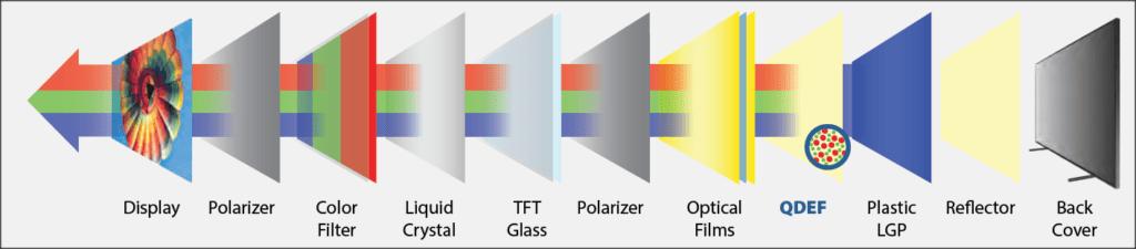 grafika przedstawiająca budowę telewizora QLED