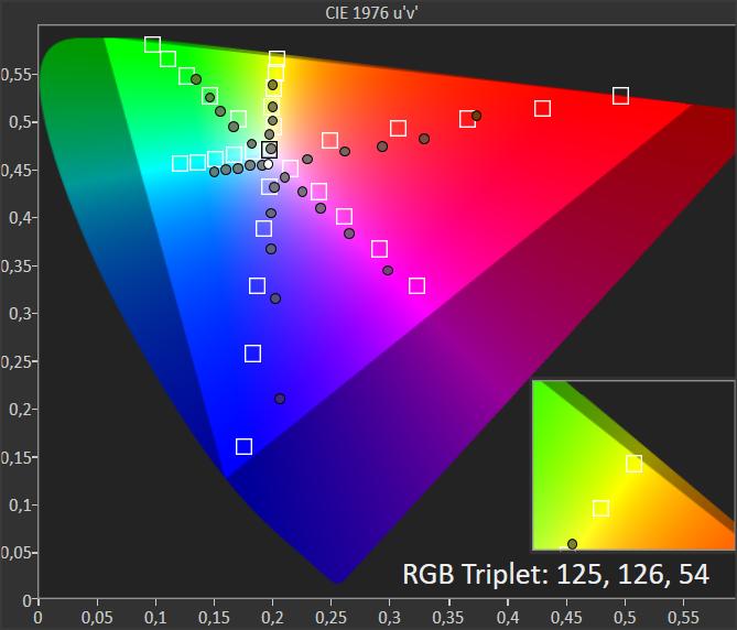 diagram chromatyczności dla philipsa 50PUS754 w trybie HDR