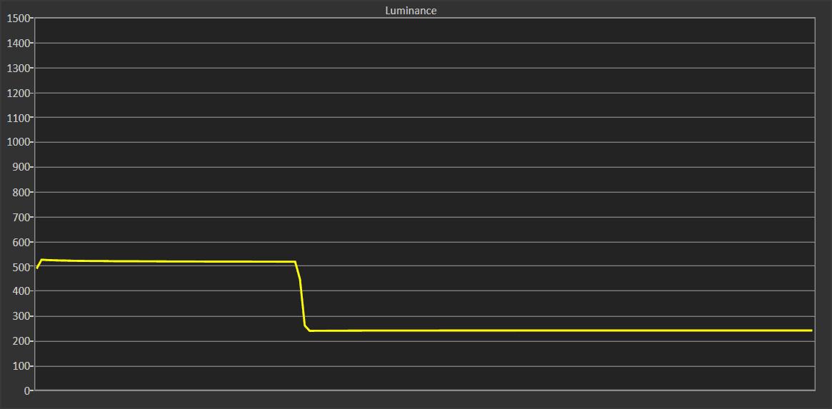 wykres przedstawiający luminancję lg55sm8600