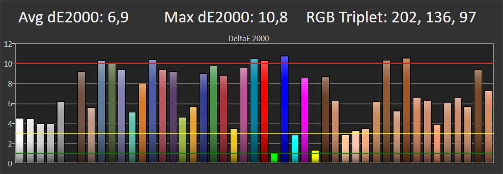 wykres przedstawiający odwzorowanie barw na małej planszy na ekranie samsunga 55ru8002
