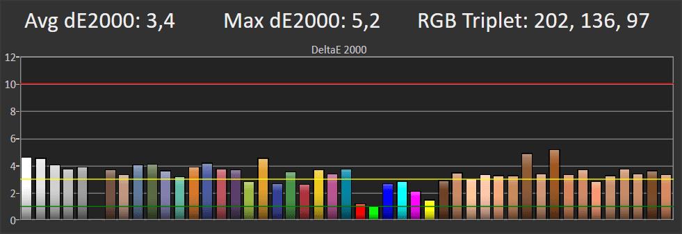 wykres przedstawiający odwzorowanie barw na ekranie samsunga ru8002