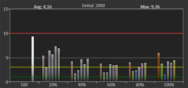 wykres przedstawiający odwzorowanie kolorów w trybie HDR na ekranie lg55sm8600