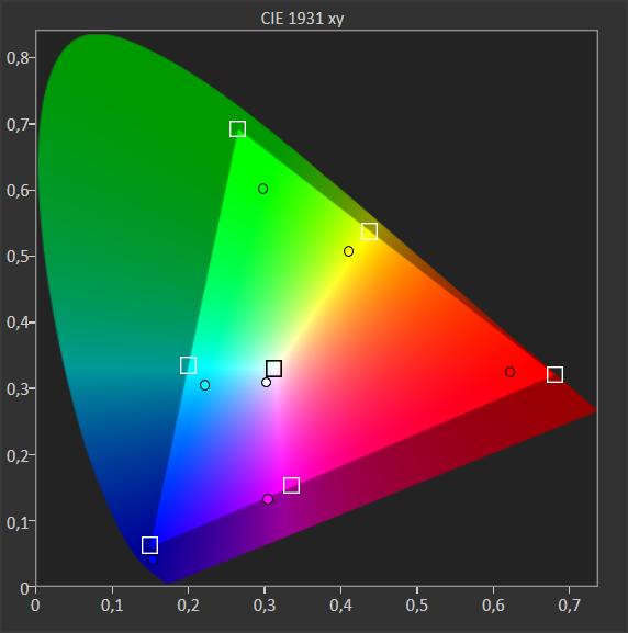wykres przedstawia pokrycie palety barw przez philipsa 50pus7504
