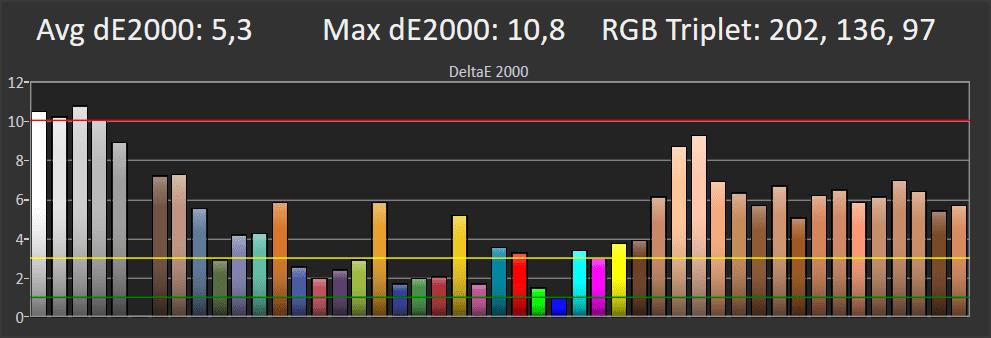 wykres przedstawiający odwzorowanie barw na ekranie lg55sm8600