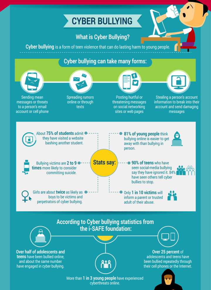infografika cyberbulling