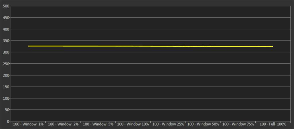 wykres przedstawiający luminancję w trybie HDR dla Philipsa 50PUS8804