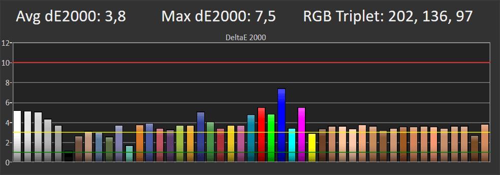 wykres przedstawiający odwzorowanie kolorów przez Philipsa 50PUS8804 w trybie SDR