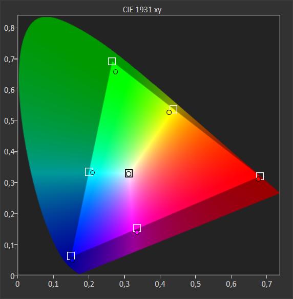 wykres przedstawiający stopień pokrycia barw w telewizorze philips 50pus8804