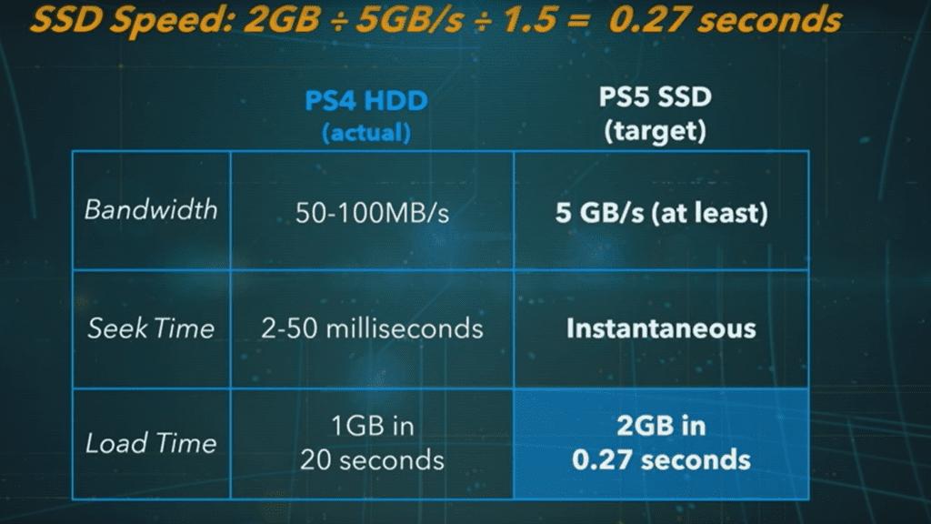 PS5 Cerny SSD