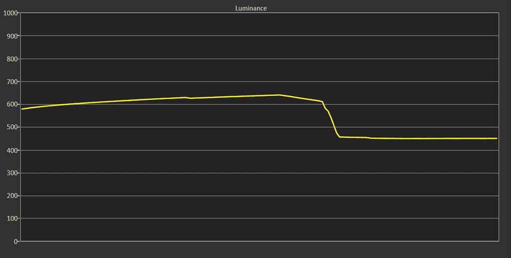 wykres przedstawiający przebieg jasności w trybie hdr dla telewizora philips 55OLED854