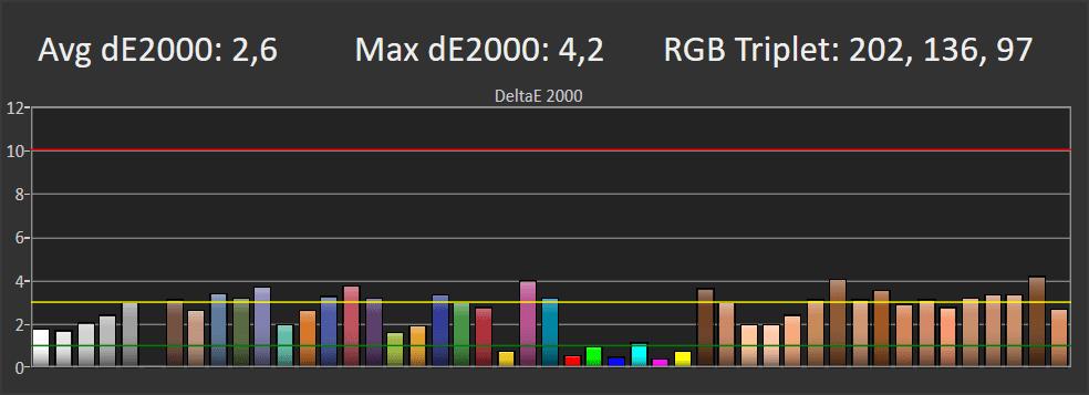 wykres przedstawiający odwzorowanie kolorów przez philips 55oled804