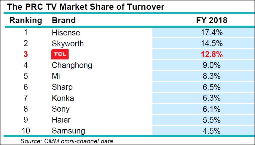 udziały na chińskim rynku sprzedaży telewizorów
