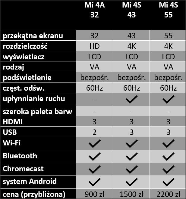 tabela cech telewizorów xiaomi