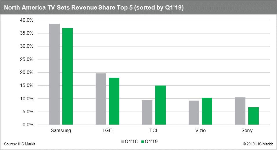 wykres przedstawiający sprzedaż telewizorów w północnej ameryce