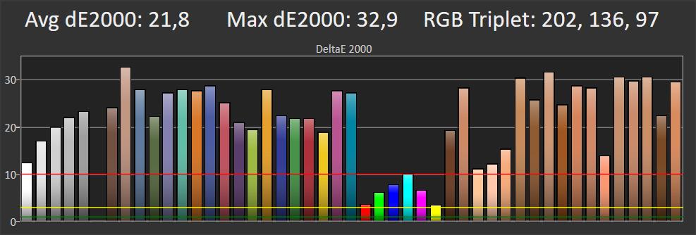 odwzorowanie barw przez samsunga 55qr70rw na planszy jeden procent