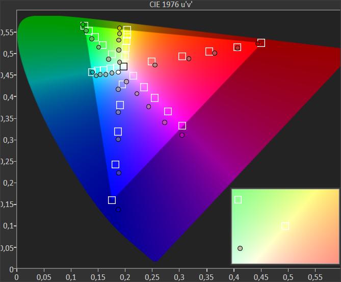 """poziom nasycenia kolorów xiaomi mi led tv 4s 43"""""""
