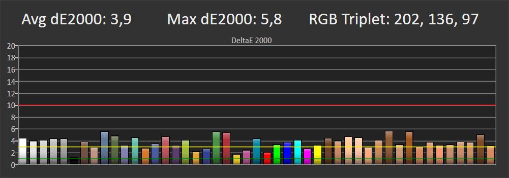 """wykres pokazujący odwzorowanie barw przez telewizor xiaomi mi led tv 4s 55"""" po korekcie"""