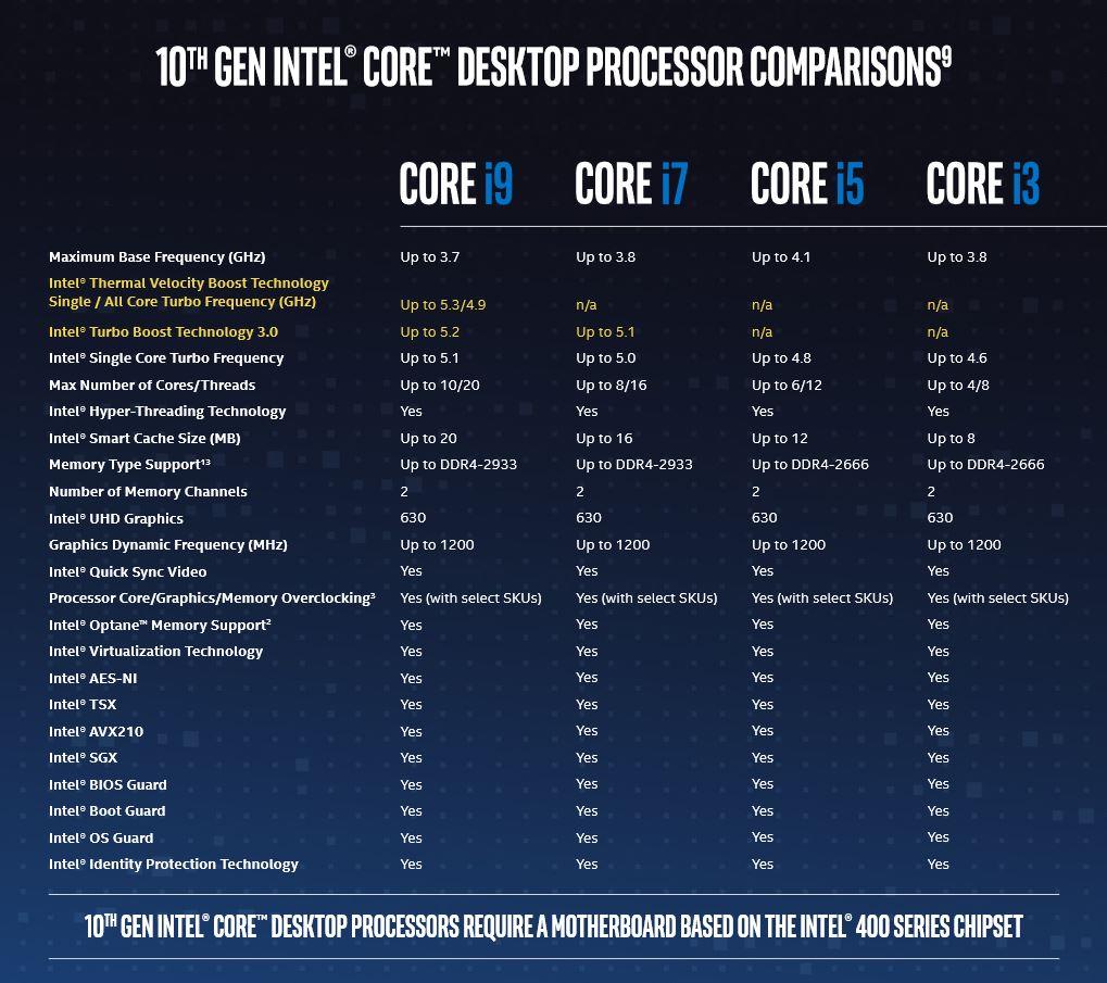 Intel 10gen rozpiska tabelka