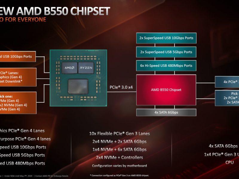 Sprzedaż chipsetu B550 od 16 czerwca. Te płyty główne na pewno zadebiutują
